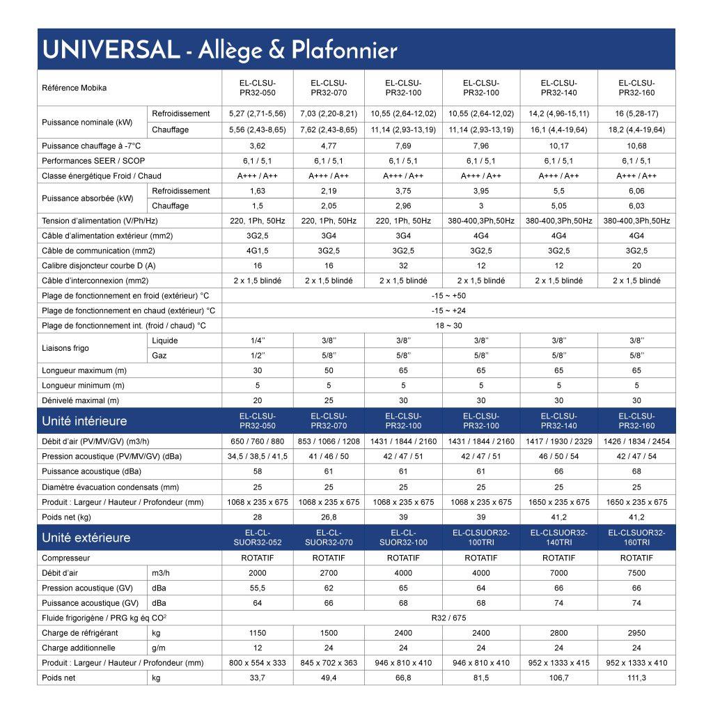 Caractéristiques techniques gamme UNIVERSAL Allege et Plafonnier