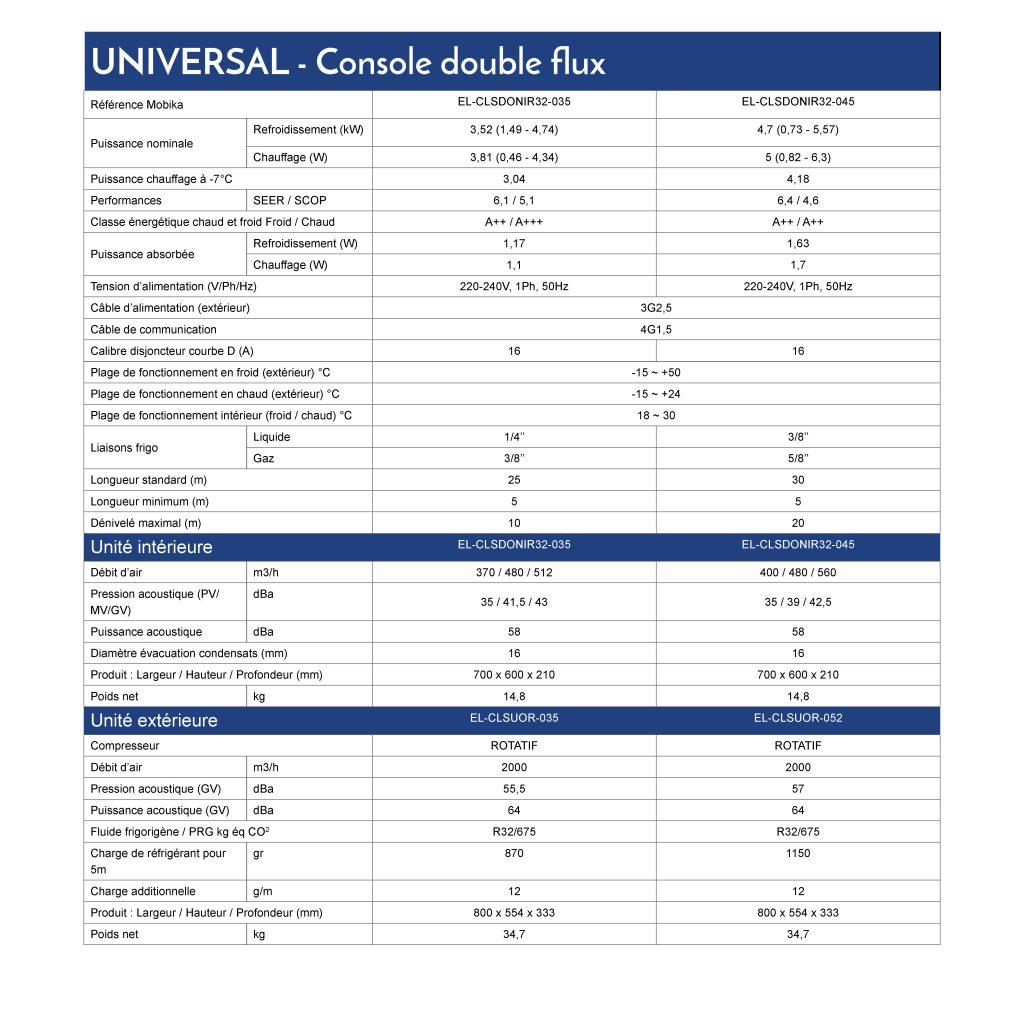 Caractéristiques techniques gamme UNIVERSAL Console