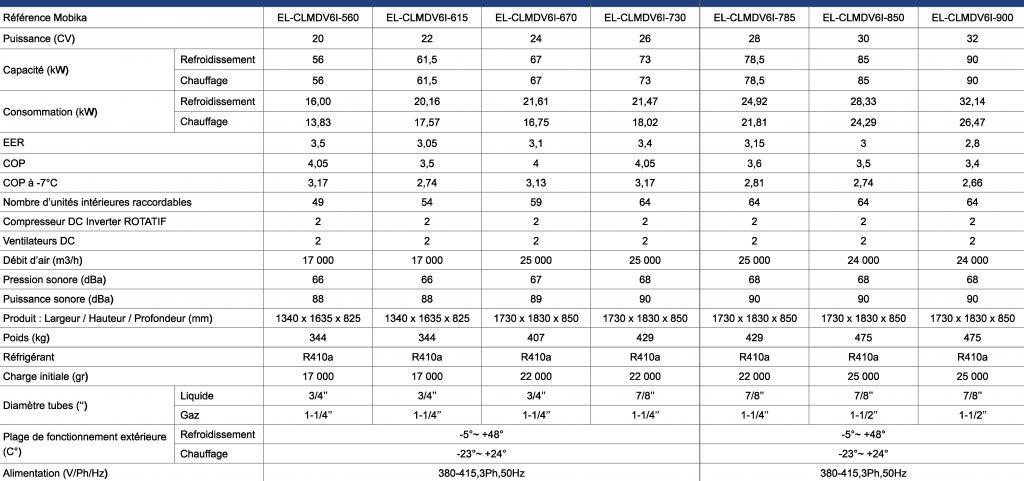 Caractéristiques techniques VRV V6 Individuel 20 à 32